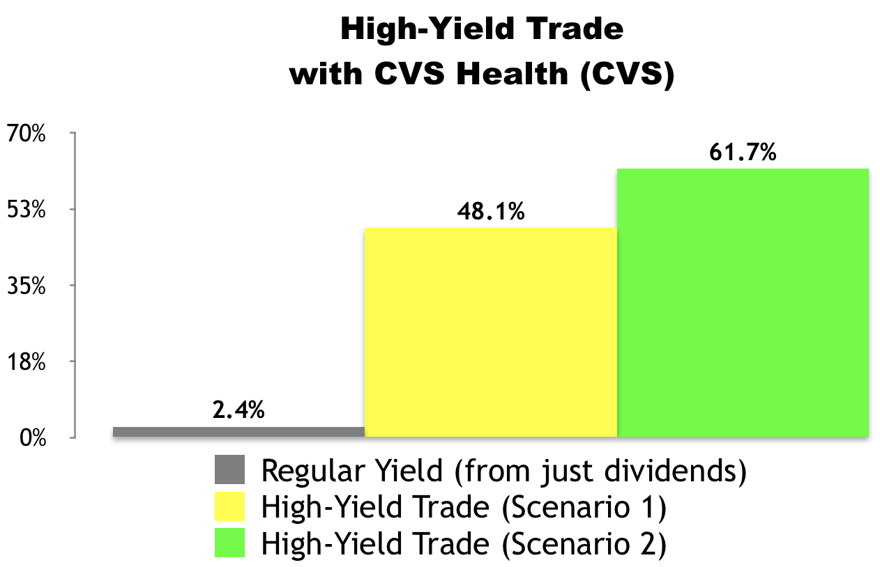 High-Yield Trade of the Week