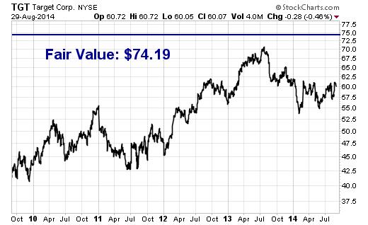 Target (TGT) appears undervalued