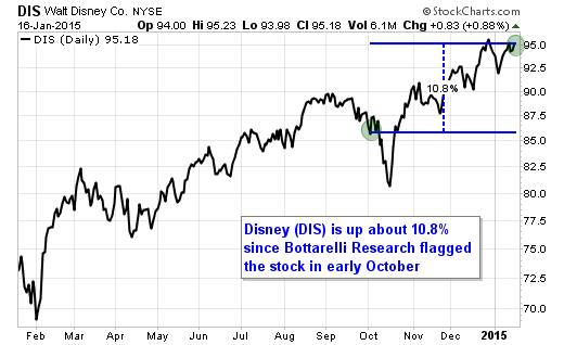 Disney (DIS) is soaring