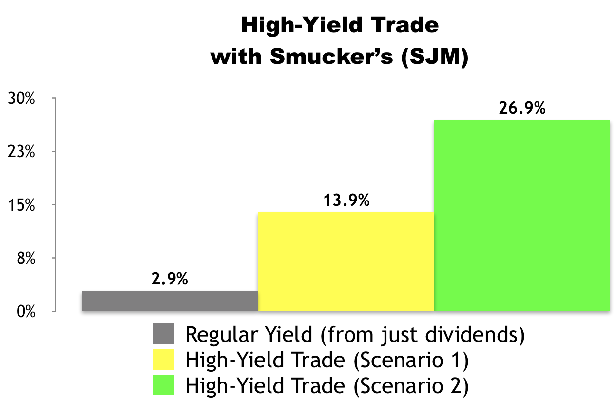High-Yield Trade with Smucker's