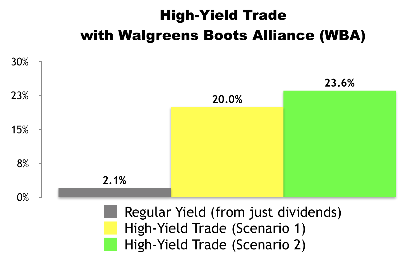 High-Yield Trade with Walgreens Boots Alliance (WBA)